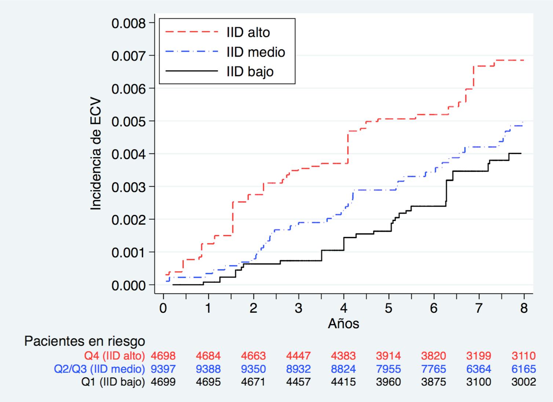 inflamacion dieta y enfermedad cardiovascular resultados del estudio sun fig1