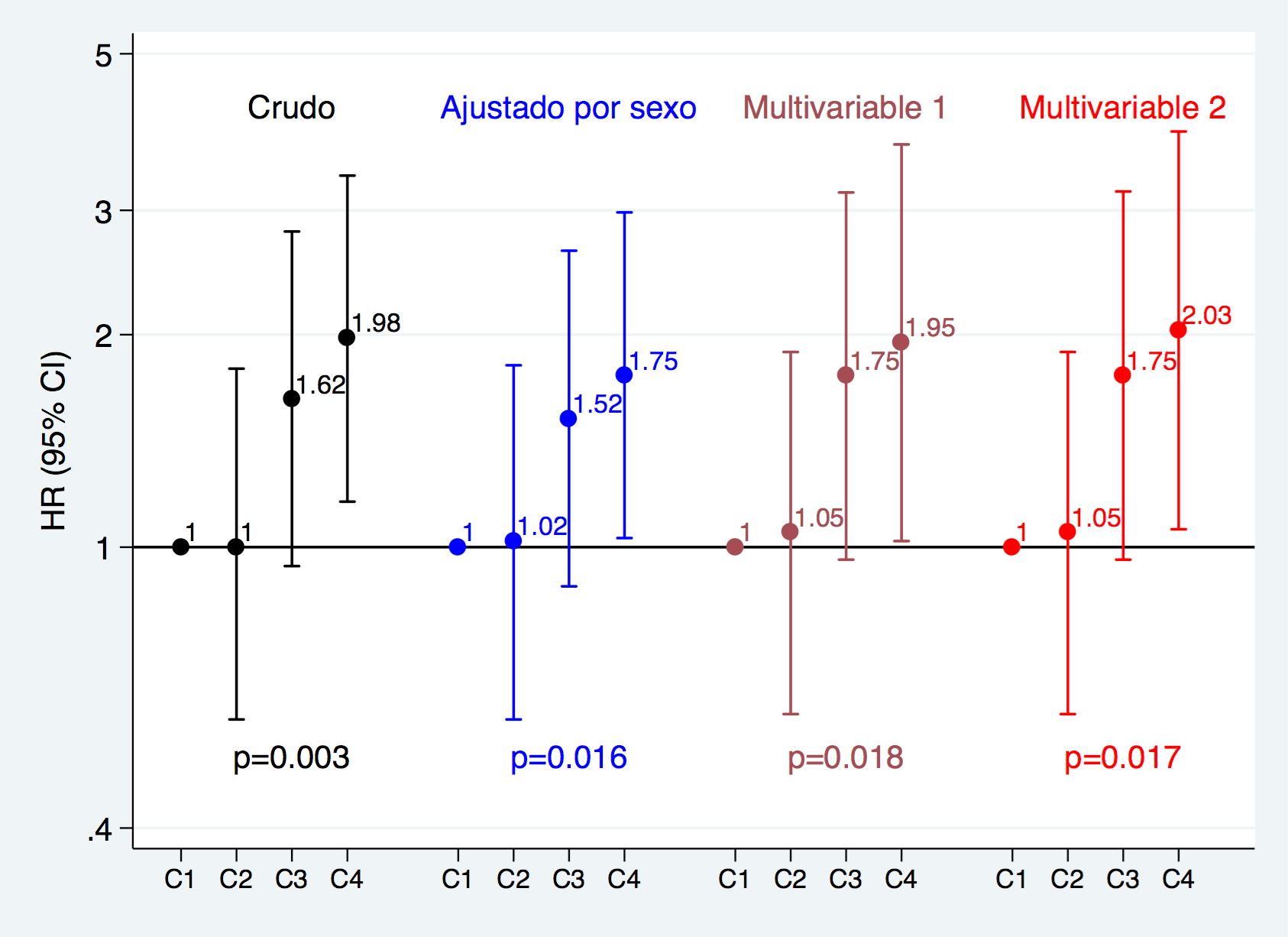 inflamacion dieta y enfermedad cardiovascular resultados del estudio sun fig2