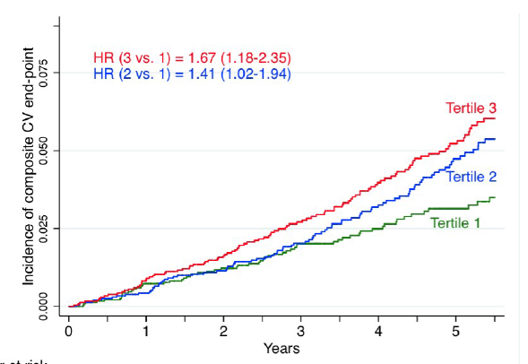 inflamacion dieta y enfermedad cardiovascular resultados del estudio sun fig4