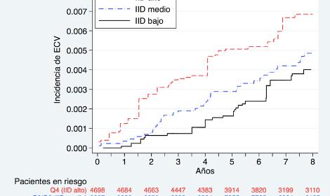 inflamacion dieta y enfermedad cardiovascular resultados del estudio sun