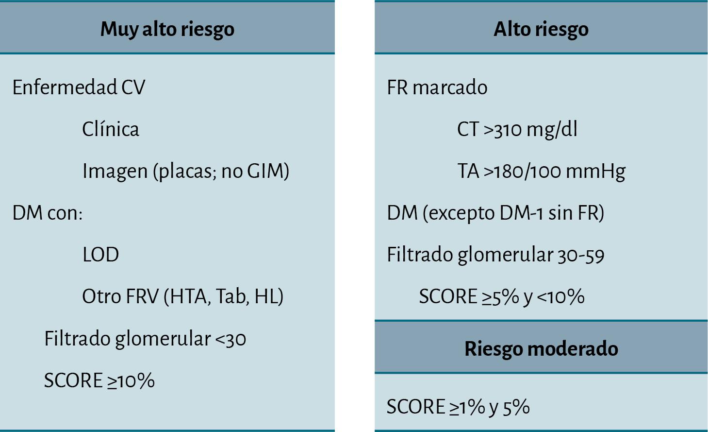 tratamiento para los trigliceridos altos pdf