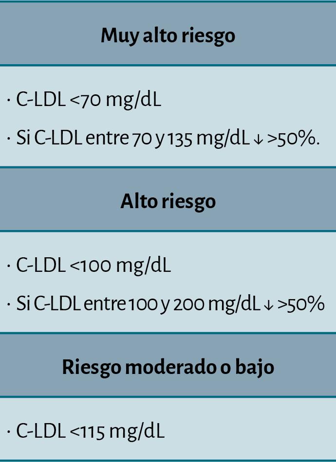 Lo más destacado de las guías ESC/EAS 2016 sobre dislipemias