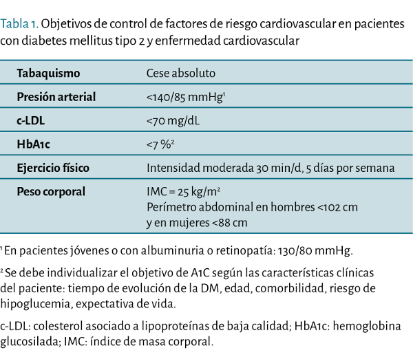 factores de riesgo con diabetes mellitus