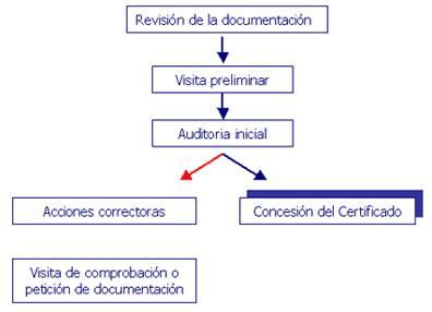 Ejemplos De Manuales De Procedimientos Operativos